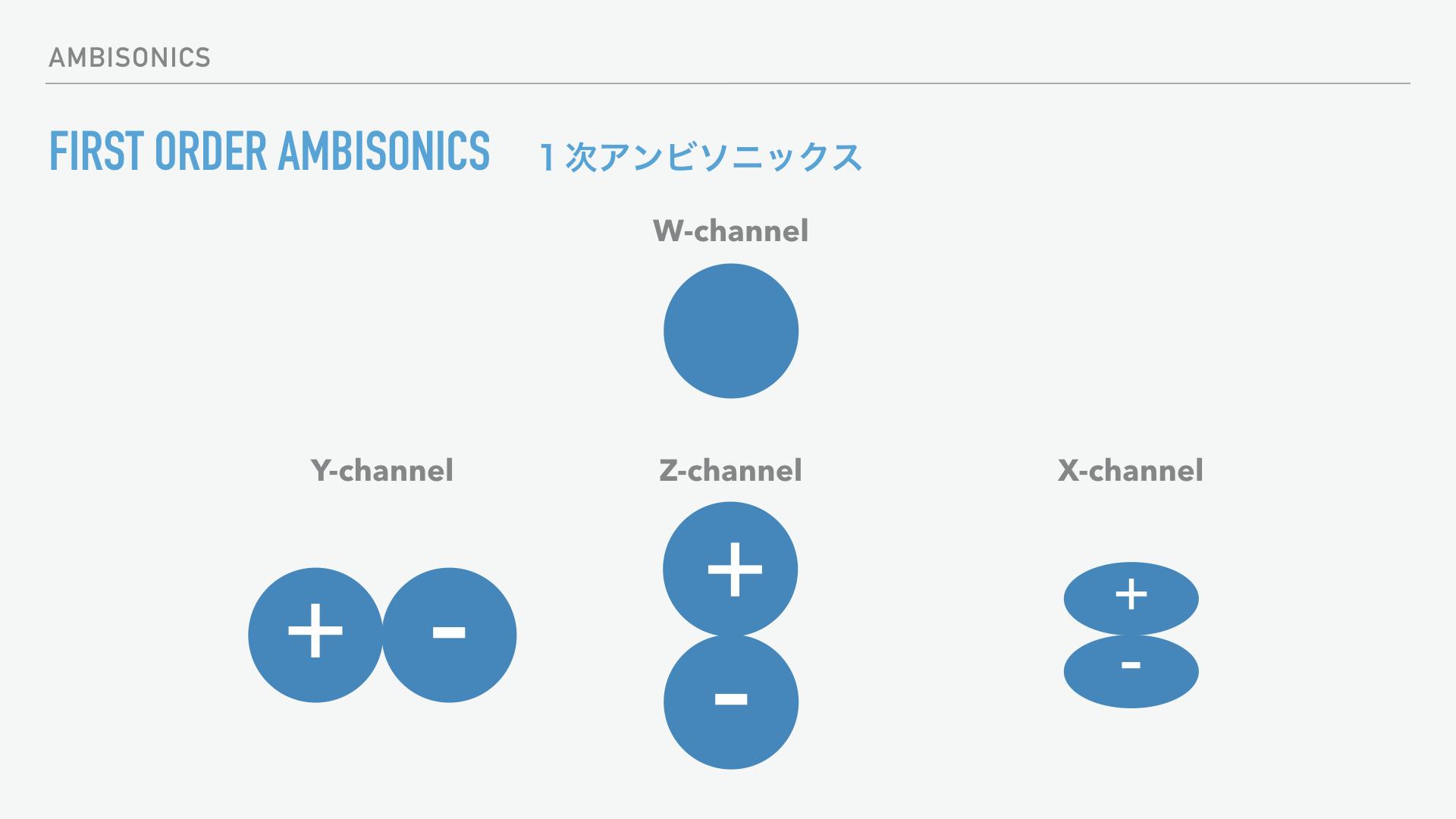 Ambisonics(アンビソニックス)とは?:Ambisonic制作/1次アンビソニックス