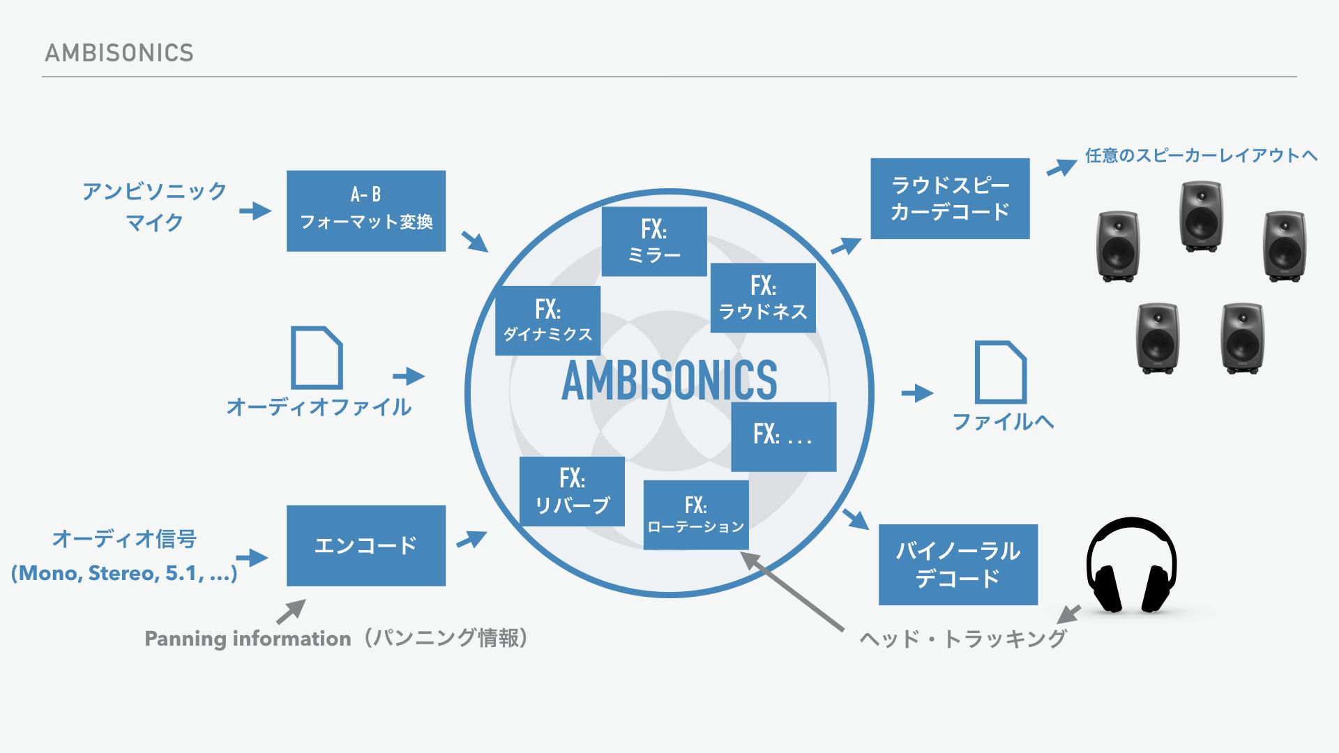 Ambisonics(アンビソニックス)とは?:Ambisonic制作/ワークフロー