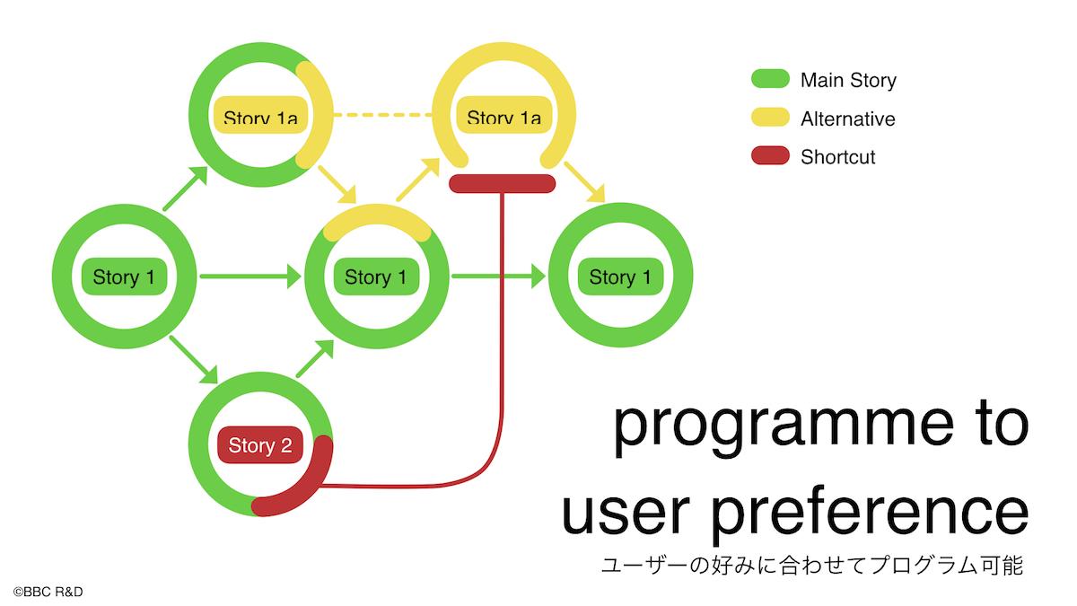 ユーザー・プログラム