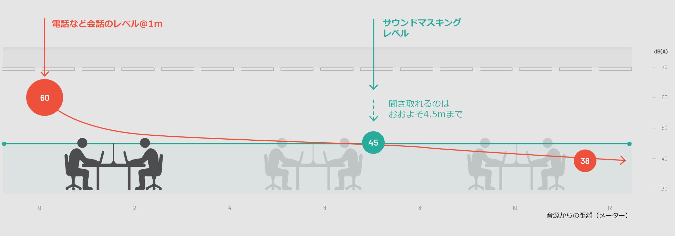 オフィスの音響改善