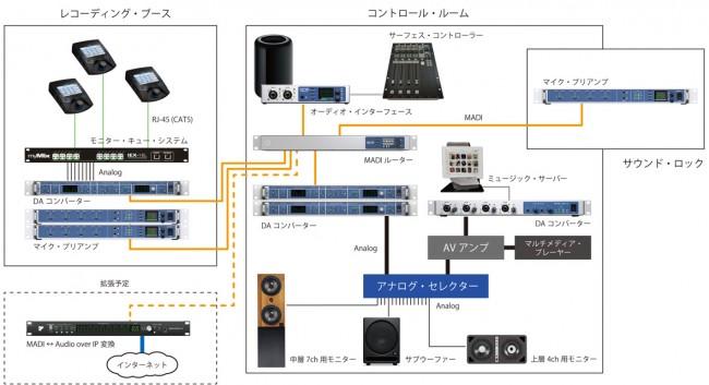 関西大学 ソシオ音響スタジオ : 配線図