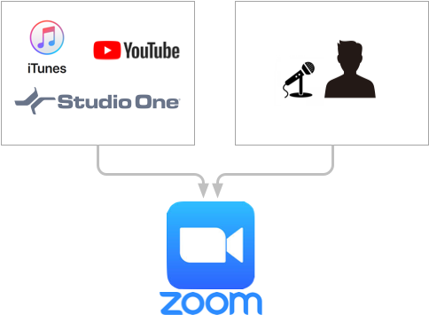 Zoom シンプルなセットアップ