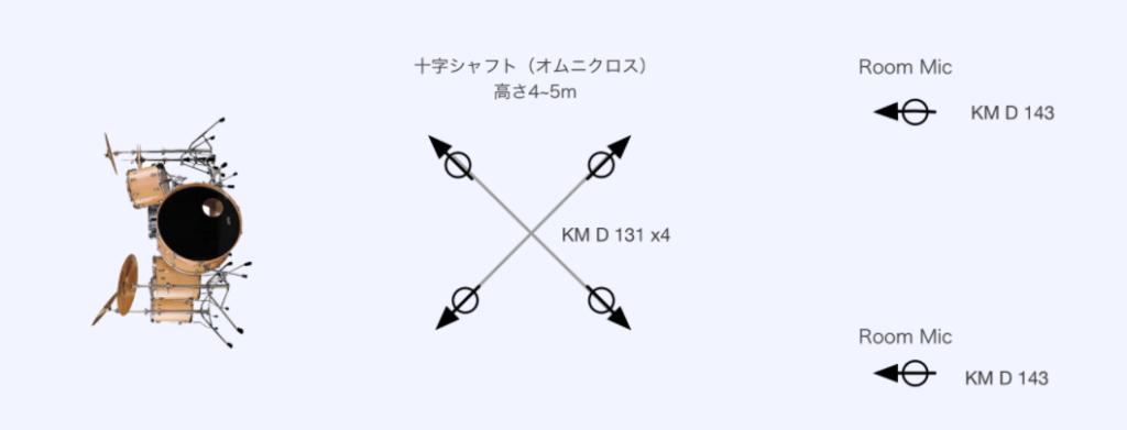Drum MicPosition