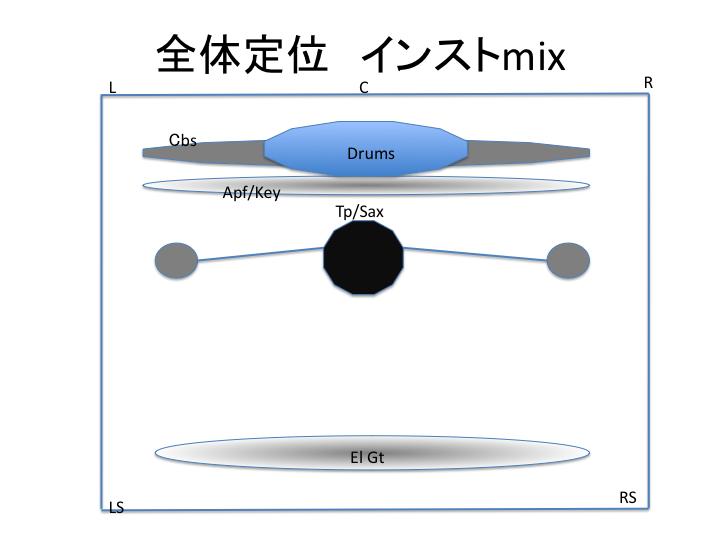 FIG-02 サラウンド配置図